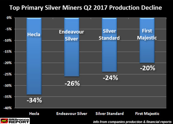 Top Primary Silverers Q2 2017 Production Decline