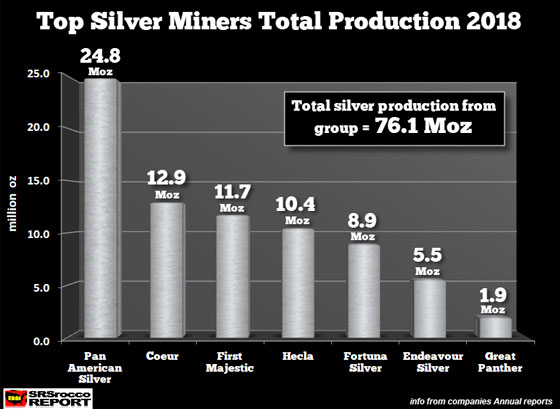 Top Silver Miners Total Production 2018