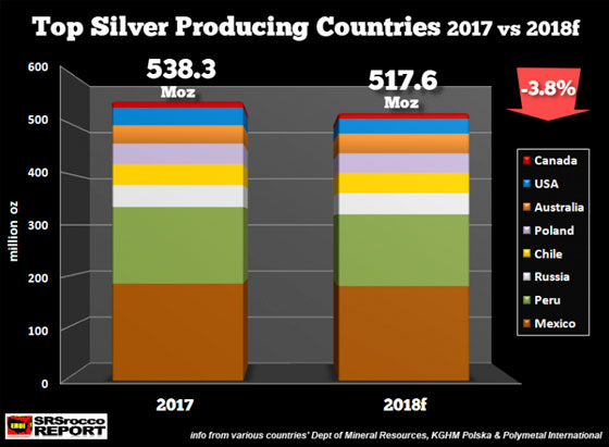 Top Silver Producing Countries 2017 vs 2018f