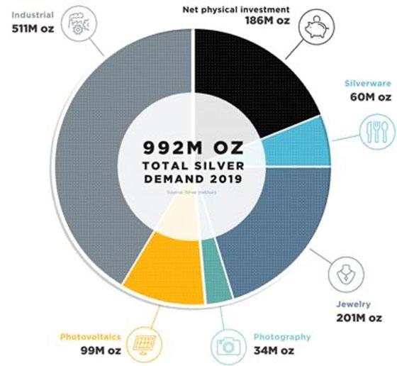 Total Demand Silver (Circle Chart)