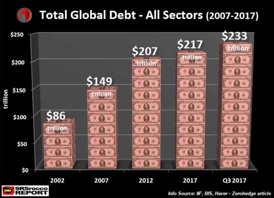 Total Global Debt - All Sectors (2007-2017)