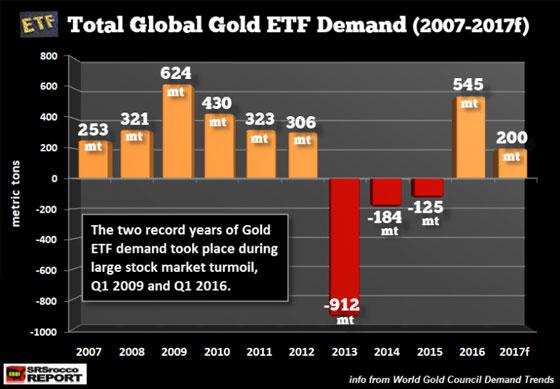 Total Global Gold ETF Demand (2007-2017f)