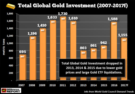 Total Global Gold Investment (2007-2017f)