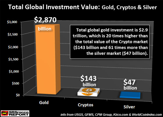 Total Global Investment Value: Gold, Cryptos, & Silver