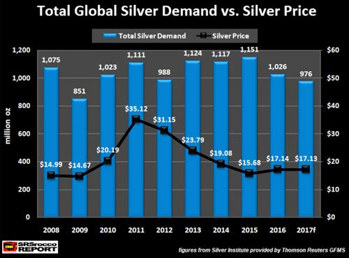 Total Global Silver Demand vs Silver Price