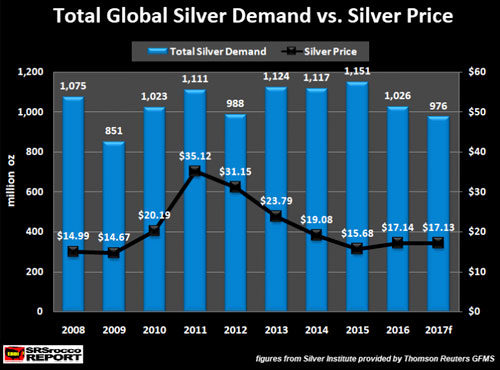 Total Global Silver Demand vs Silver Price