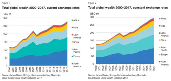 Total global wealth 2000-2017, current exchange rates (chart 1) | total global wealth 2000-2017, constant exchange rates (chart 2)