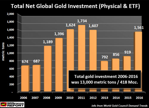 Total Net Global Gold Investments (Physical & ETF)