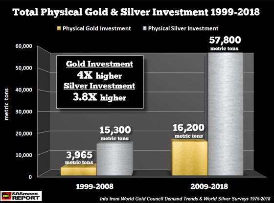 Total Physical Gold & Silver Investment (1999-2018)