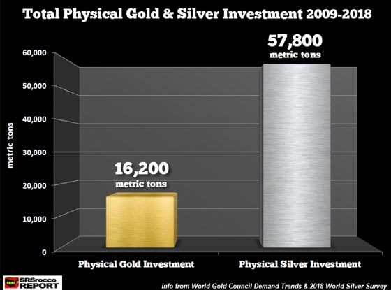 Total Physical Gold & Silver Investment (2009-2018)
