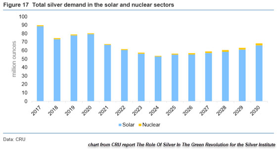 Total Silver Demand in Solar and Nuclear Sectors