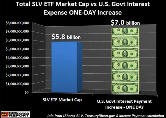 Total SLV ETF Market Cap vs U.S. Govt Interest Expense ONE-DAY Increase