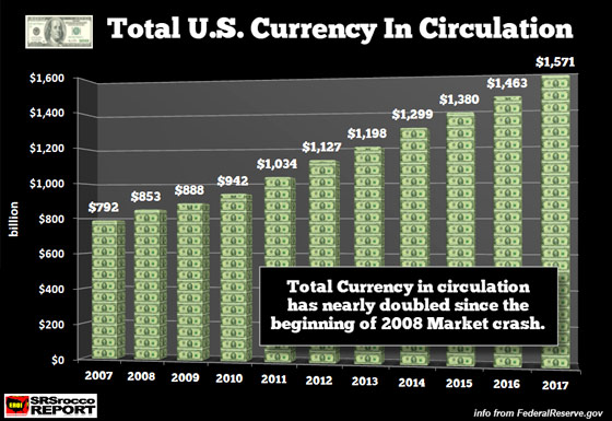 Total U.S. Currency in Circulation