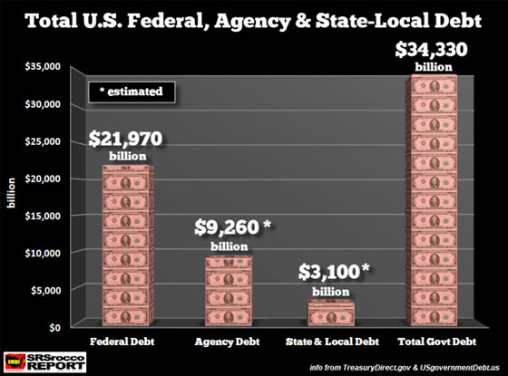 Total US Federal, Agency & State-Local Debt