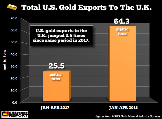 Total u.s. gold exports to the u.k.