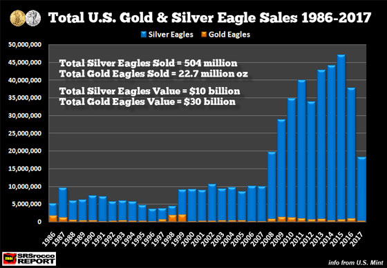 Total U.S. Gold & Silver Eagle Sales 1986-2017