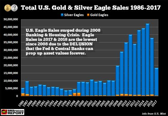 Total U.S. Gold & Silver Eagle Sales (1986 - 2017)