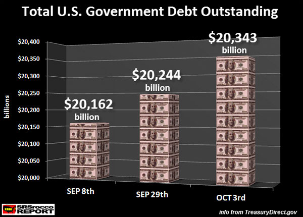 Total U.S. Government Debt Outstanding