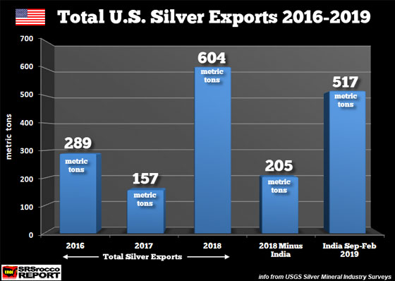 Total U.S. Silver Exports 2016 - 2019