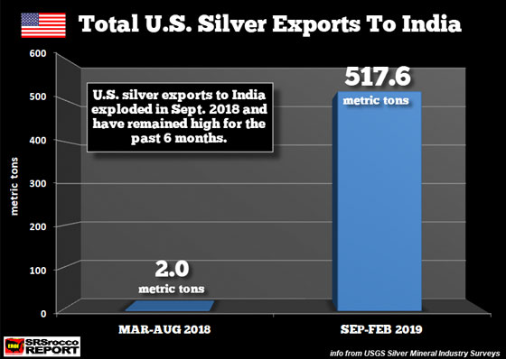 Total U.S. Silver Exports to India