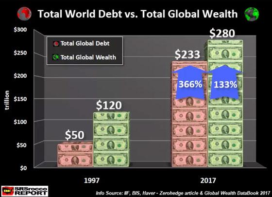 Total World Debt vs. Total Global Wealth