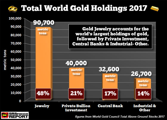 Total world gold holdings 2017
