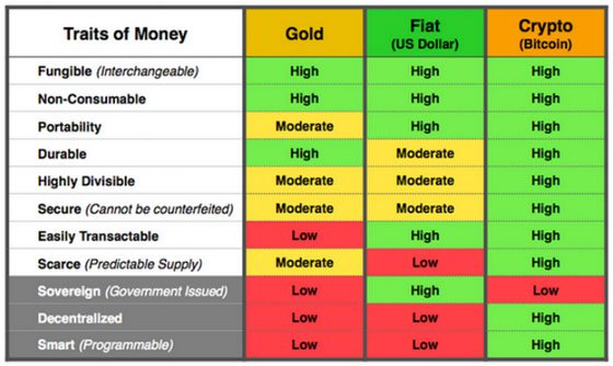 Traits of Money