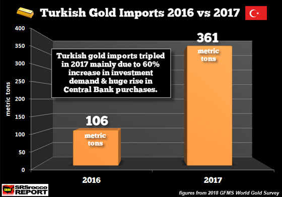 Turkish gold imports 2016 vs 2017