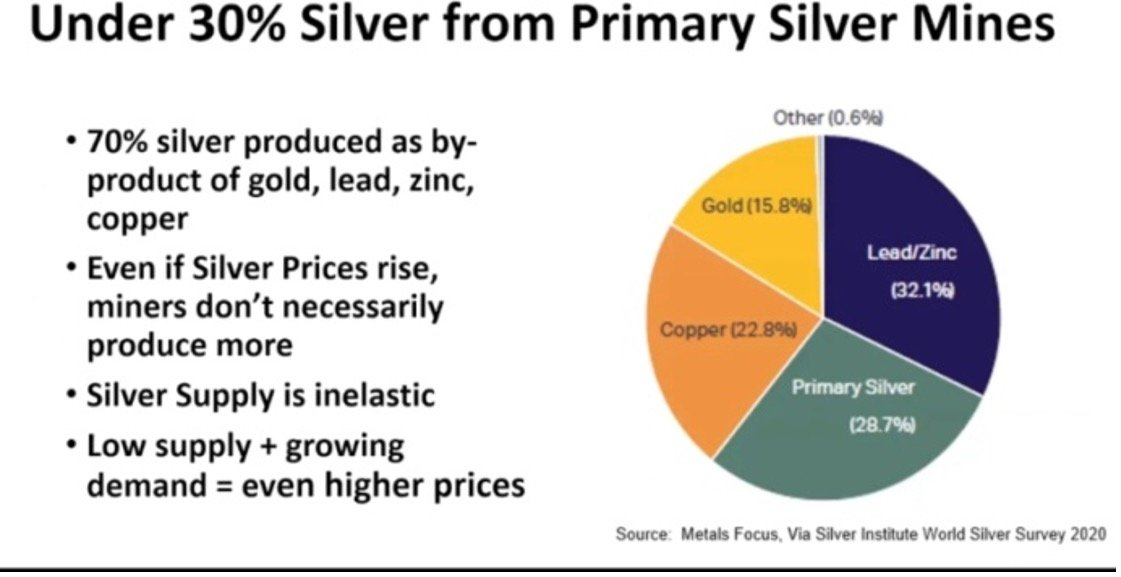 """under-30-percent-from-primary-silver-mines Three Reasons Why Waiting for """"Cheaper Silver"""" Doesn't Make Cents"""