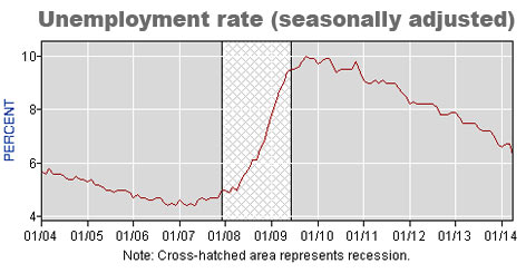 Seasonal Unemployment Rate