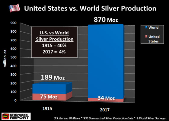United States vs. World Silver Production