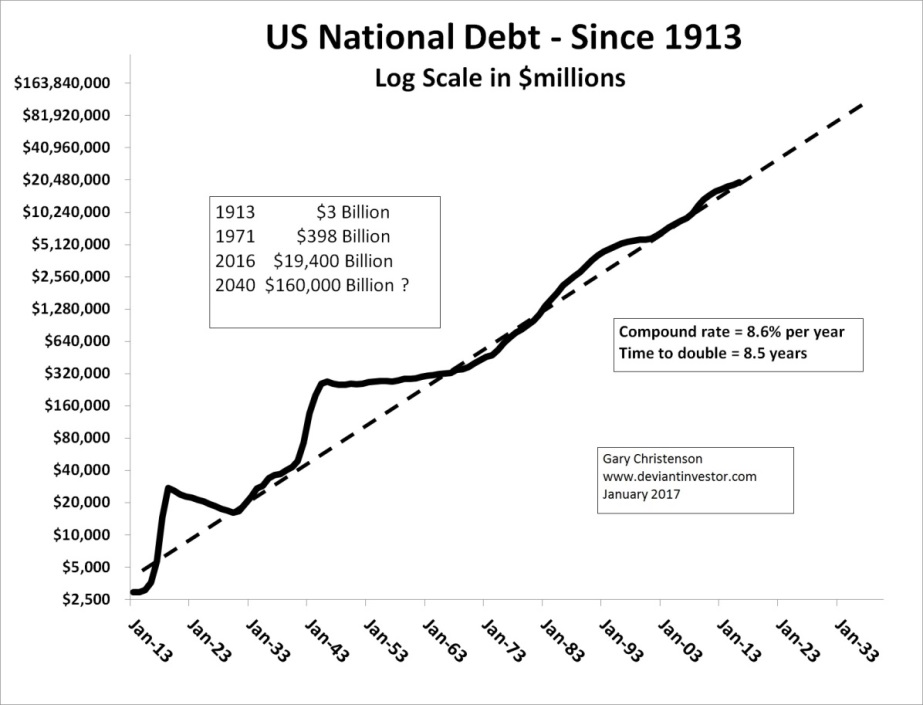 US Debt Since 1913