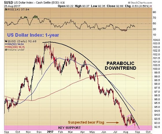 U.S. dollar index - cash settle (eod) ice chart | august 25, 2017