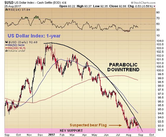 US Dollar Index Cash Settle Aug. 25 2017