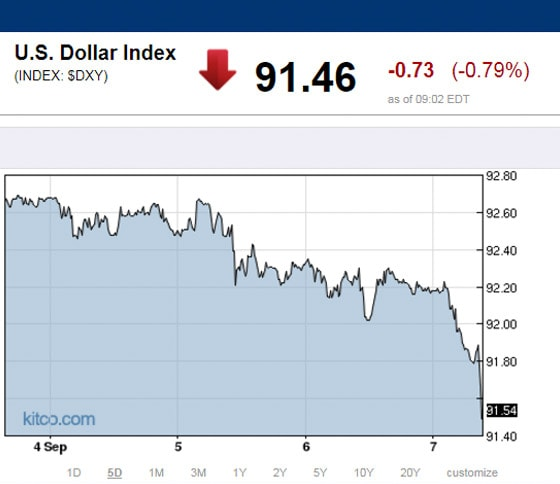 U.S. Dollar Index (INDEX: $DXY) Chart
