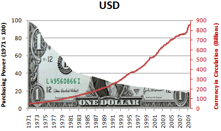 U.S. dollar has lost over 80% of its purchasing power