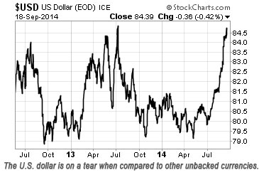 U.S. dollar rallies