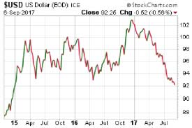 U.S. dollar chart - september 6, 2017