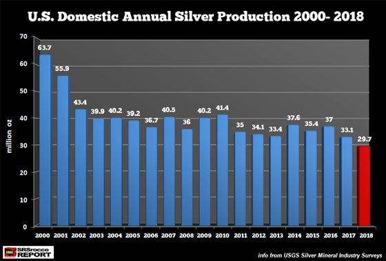 U.S. Domestic Annual Silver Production 2000-2018