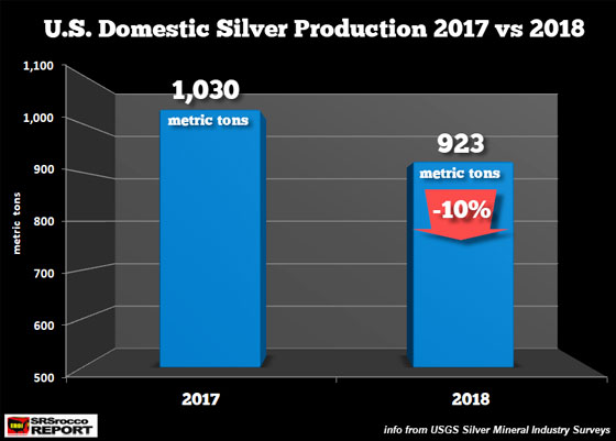 U.S. Domestic Silver Production 2017 vs 2018
