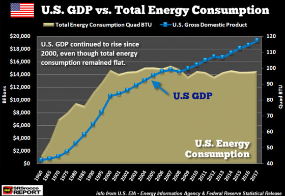 U.S. GDP vs. Total Energy Consumption