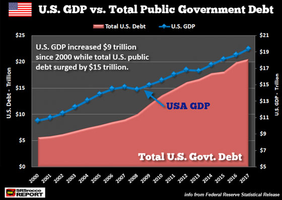 U.S. GDP vs. Total Public Government Debt