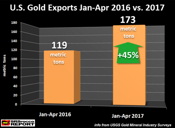 U.S. gold exports jan-apr 2016 vs. 2017