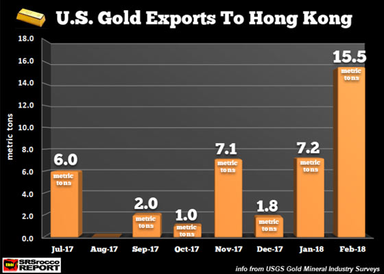 U.S. Gold Exports to Hong Kong