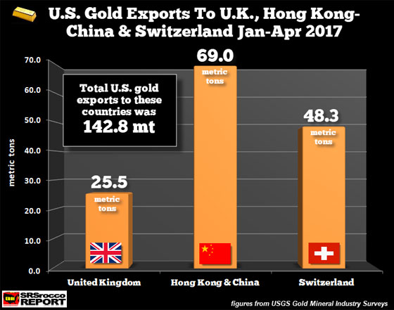 U.S. Gold Exports to U.K., Hong Kong-China, & Switzerland January - April 2017