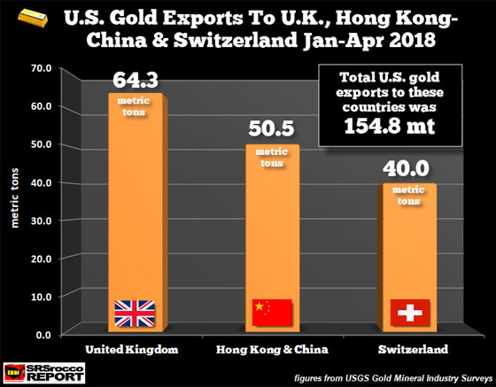 U.S. Gold Exports to U.K., Hong Kong-China, & Switzerland January - April 2018