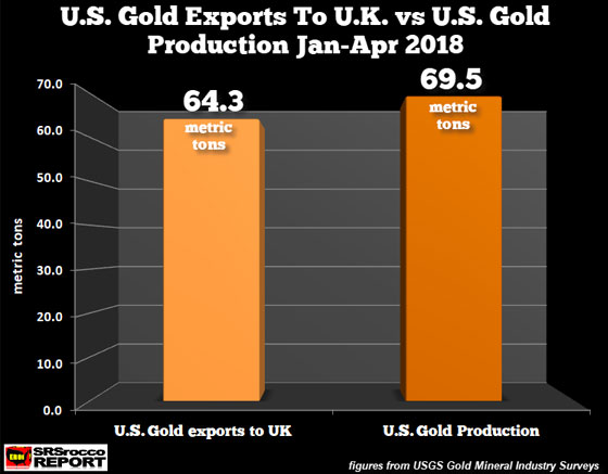 U.S. Gold Exports to U.K. vs U.S. Gold Production January - April 2018