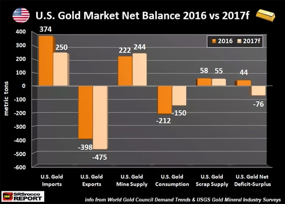 U.S. Gold Market Net Balance 2016 vs 2017
