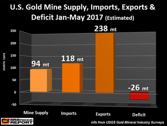 U.S. Gold Mine Supply, Imports, Exports & Deficit Jan-May 2017