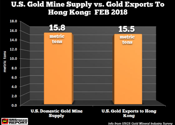U.S. Gold Mine Supply vs Gold Exports